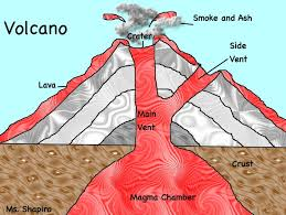 We learned how a volcano is formed!
